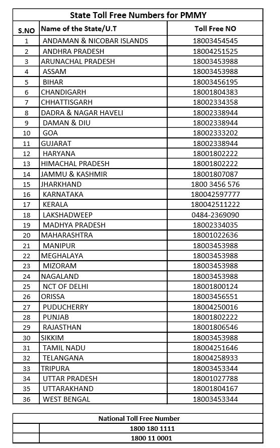 Pradhan Mantri Mudra Yojana (PMMY) Online Details, Documents